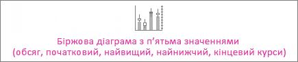Біржова діаграма з п'ятьма значеннями (обсяг, початковий, найвищий, найнижчий, кінцевий курси)