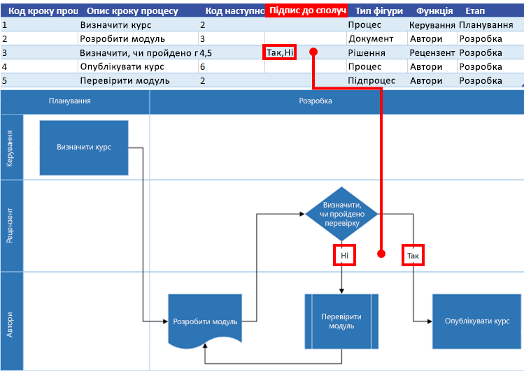 Взаємодія карти процесу Excel із блок-схемою Visio: Підпис сполучної лінії