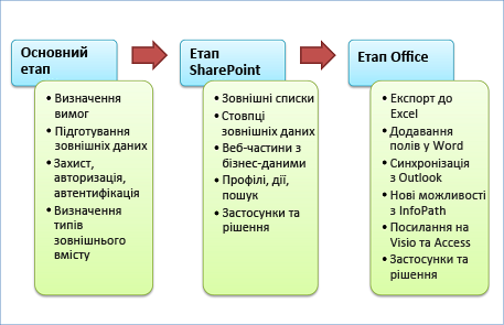Три етапи розробки