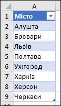 Таблиця Excel використовується як джерело в списку перевірки даних