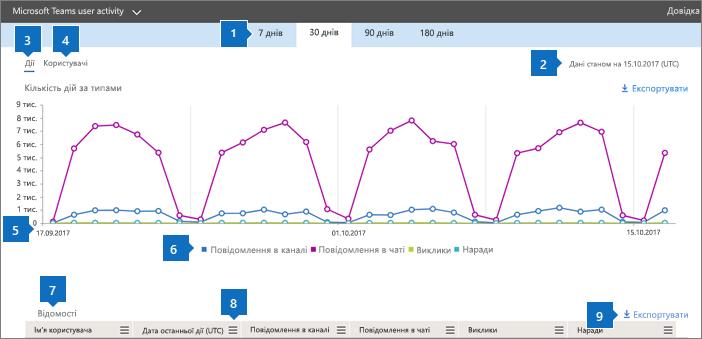 Звіти Office365– звіт про дії користувачів у Microsoft Teams.