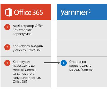 Схема створення користувача. Адміністратор Office365 створює користувача, той може ввійти в службу Office365 і перейти до служби Yammer із запускача програм, після чого буде створено обліковий запис користувача в мережі Yammer.