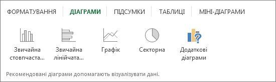 Вкладка «Діаграми»