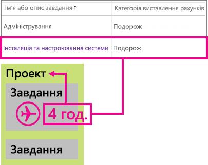 Приклад класифікації рядка