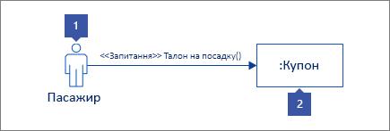 """1: актор фігура з """"Хтось"""" текст 2: лінії життя фігуру з """": купон"""" тексту"""