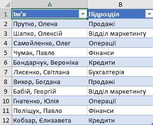 Список працівників за відділом для сортування