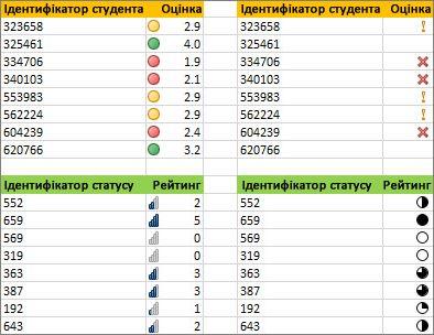Різні набори піктограм для однакових даних
