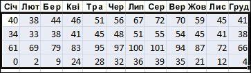 Приклад вибраних даних, які потрібно відсортувати в Excel