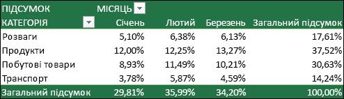 Приклад зведеної таблиці зі значеннями, які обчислюються як відсоток від загального підсумку.