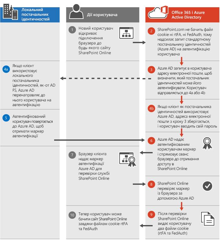 Процес автентифікації в SharePoint Online