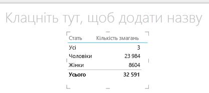 Графічне відображення таблиці Power View