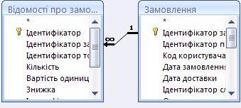 зв'язок між двома таблицями