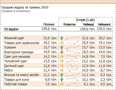 міні-діаграми використовуються для відображення змін даних збуту