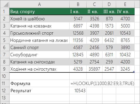 Приклад формули HLOOKUP, яка шукає приблизний збіг