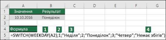 Розподіл аргументів функції SWITCH