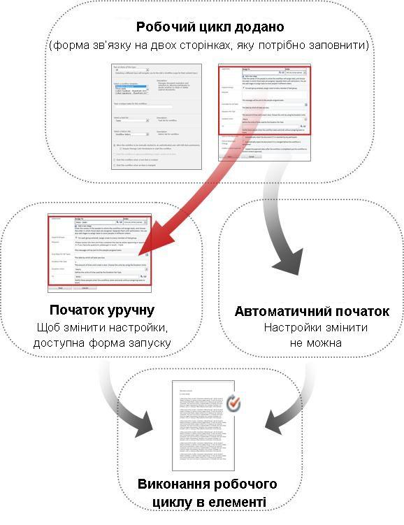 порівняння форми для запуску вручну та автоматичного запуску