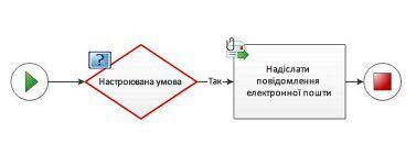 До схеми робочого циклу не можна додати настроювану умову