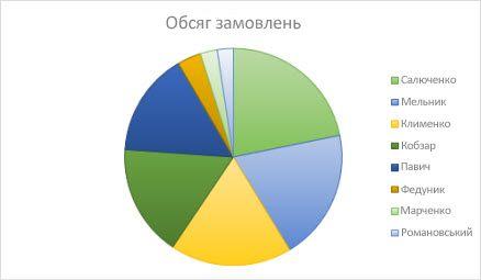 Секторна діаграма
