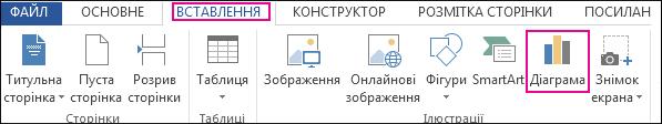 Кнопка «Діаграма» у групі «Ілюстрації» на вкладці «Вставлення» програми Word