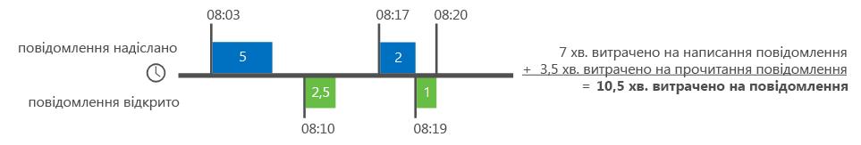 Приклад обчислення часу роботи з електронною поштою в Delve-аналітиці