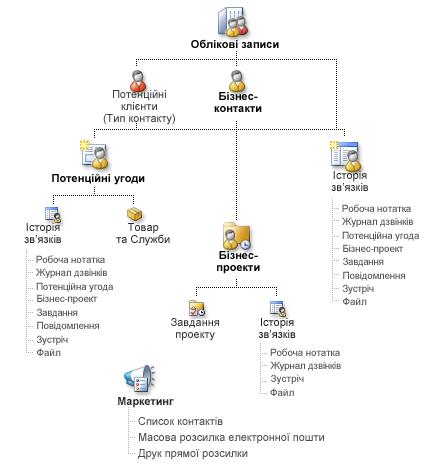 Схема записів Диспетчера бізнес-контактів і їхніх можливих зв'язків
