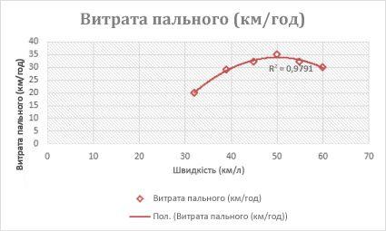 Точкова діаграма з поліноміальною лінією тренду