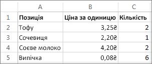 Зразок списку покупок показує, як використовувати функцію UMPRODUCT