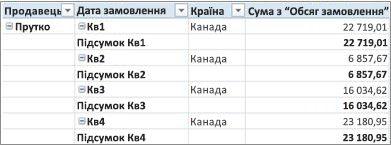 Зведена таблиця в табличній формі
