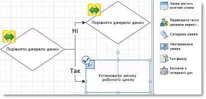 Сайти, які можна створювати за допомогою програми SharePoint Designer 2010