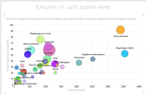 """Використання функції """"РОЗМІР"""" у бульбашковій діаграмі в надбудові Power View"""