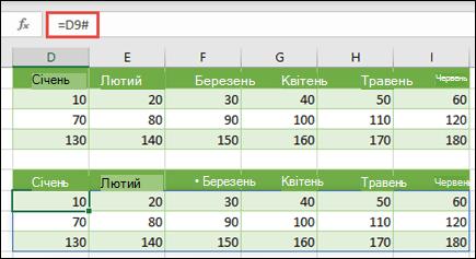 Використовуйте оператор розгорнутого діапазону (#) для посилання на наявний масив