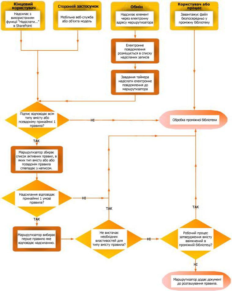 Маршрутизація документів за допомогою організатора вмісту
