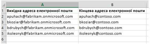 Перенесення даних поштових скриньок з одного клієнта Office365 до іншого за допомогою CSV-файлу