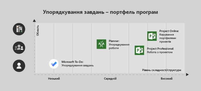 Microsoft справ добре для одного користувача або низького складності проекту, планування, яка чудово підходить для групи та середньої складності Project Professional для групи з середній або високої складності і служби Project Online для підприємств або комплексу проектів
