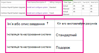 Два рядки табеля з різними категоріями