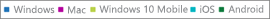 Звіти Office365– дані про активацію на ПК, Mac, а також пристроях із Windows, iOS і Android