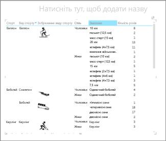Дані в матриці Power View відсортовано за категорією