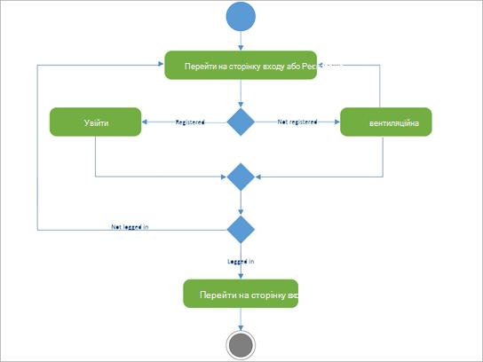 Схема UML для відображення дій у реєстрі.