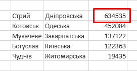 Таблиця з назвами міст, областей і населенням Сортування населення за спаданням у таблиці без заголовків