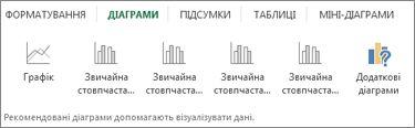 """Швидкий аналіз: колекція """"Діаграми"""""""