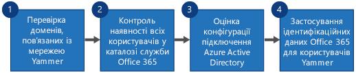 Блок-схема з чотирьох кроків для заміни єдиного входу Yammer і Yammer DSync на вхід у Yammer і Azure Active Directory Connect з Office365.