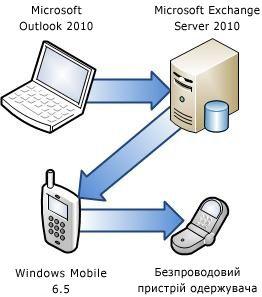Підключення телефону до сервера Exchange
