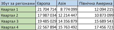 Дані про регіони в стовпцях