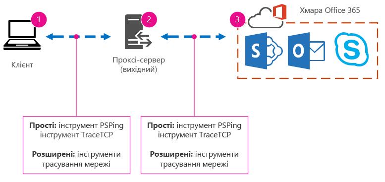 Принципова схема мережі з клієнтом, проксі-сервером і хмарою та пропонованими інструментами PSPing і TraceTCP, а також трасуваннями мережі.