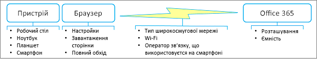Фактори продуктивності мережі