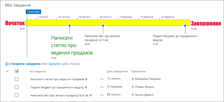 Список завдань із часовою шкалою