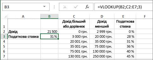 Типове використання функції VLOOKUP