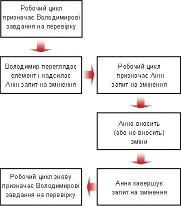 Блок-схема запиту на змінення