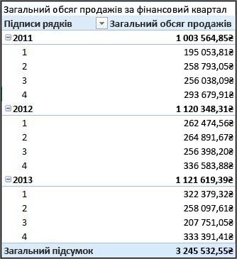 Зведена таблиця загального обсягу продажів за фінансовим кварталом