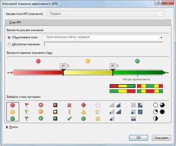 Показник KPI в надбудові PowerPivot